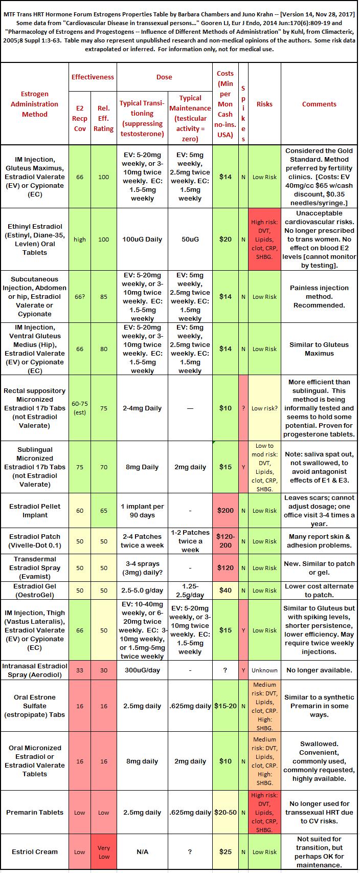 estradiol-summary-chart14